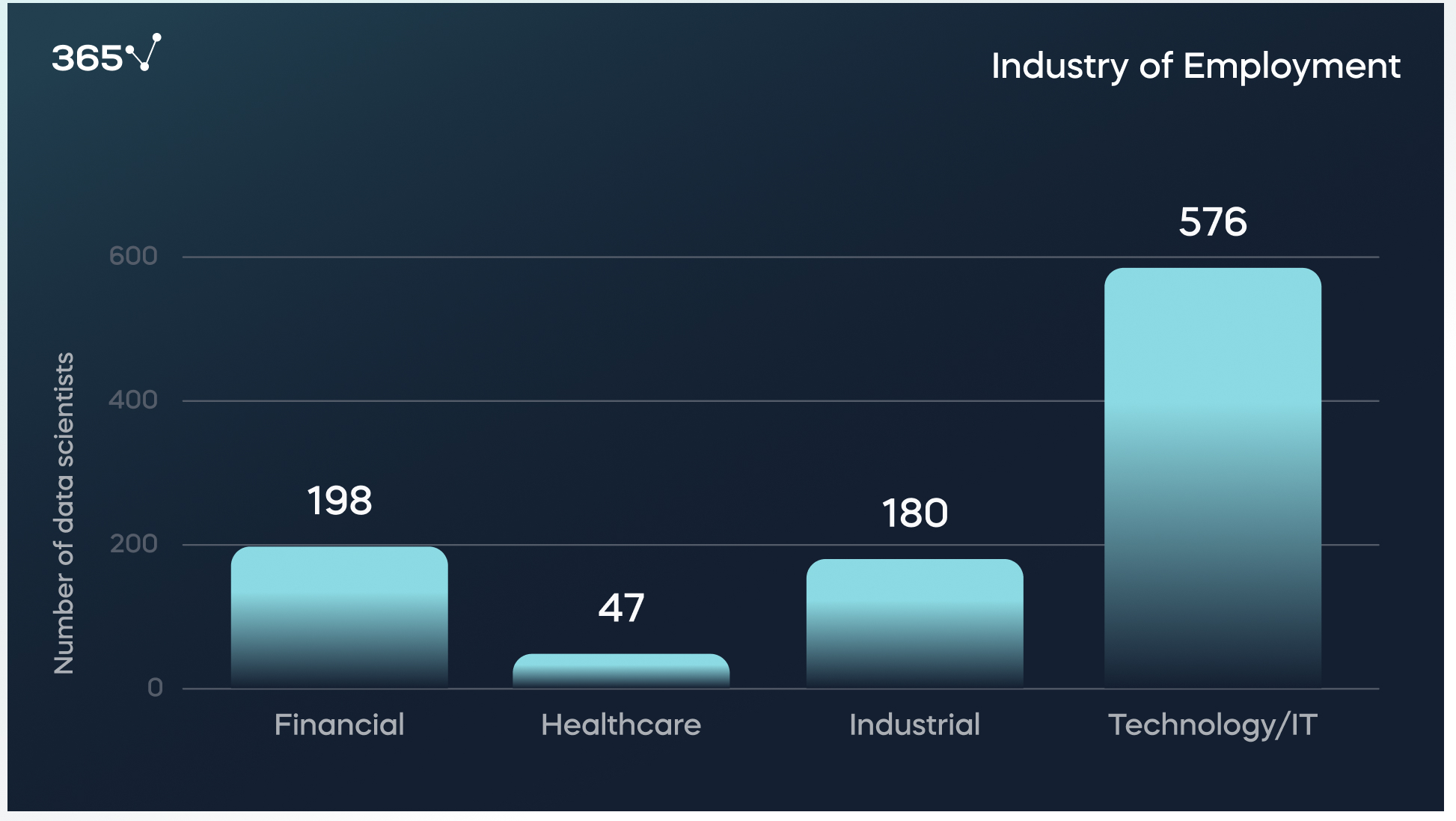 Research 1001 data scientists: Industry