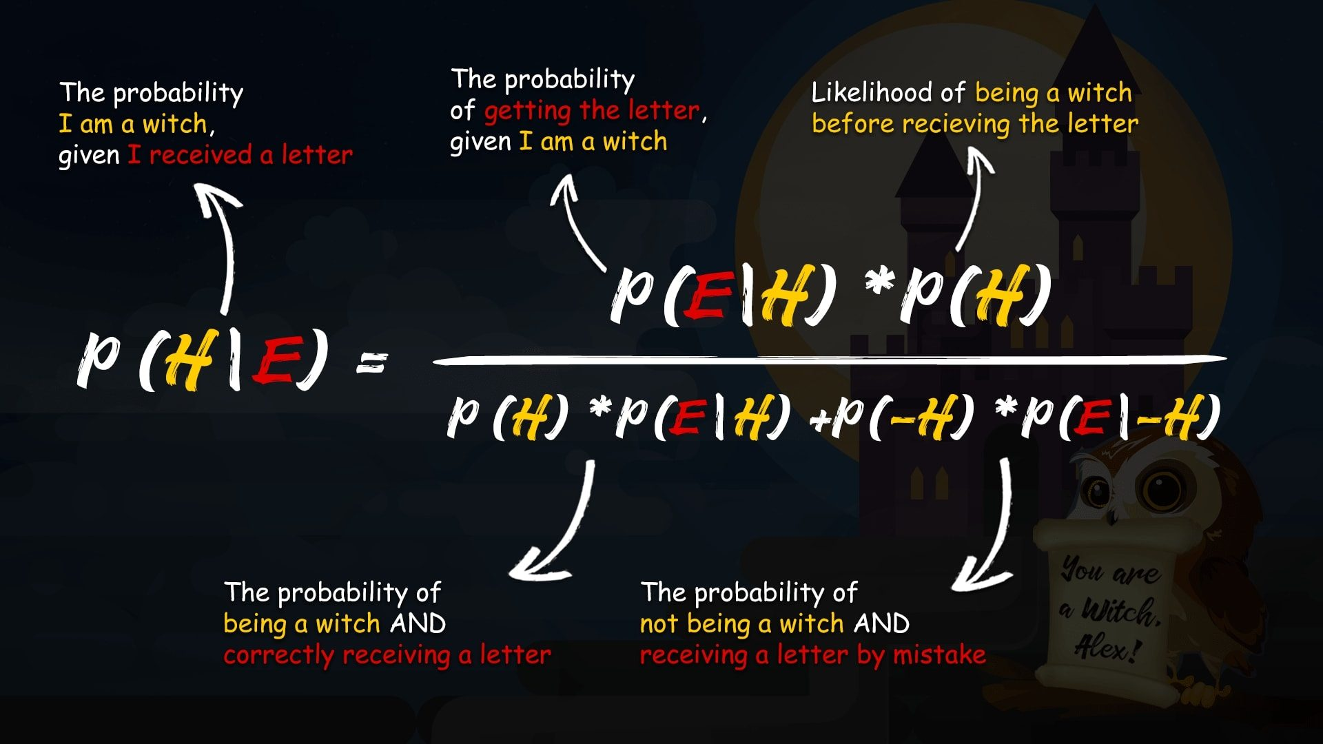 Bayes theorem, Bayesian vs frequentist