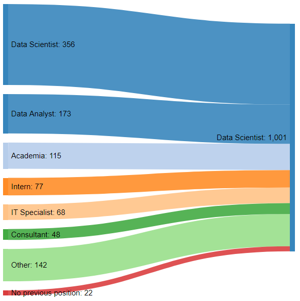 Previous position of people currently working as a Data Scientist