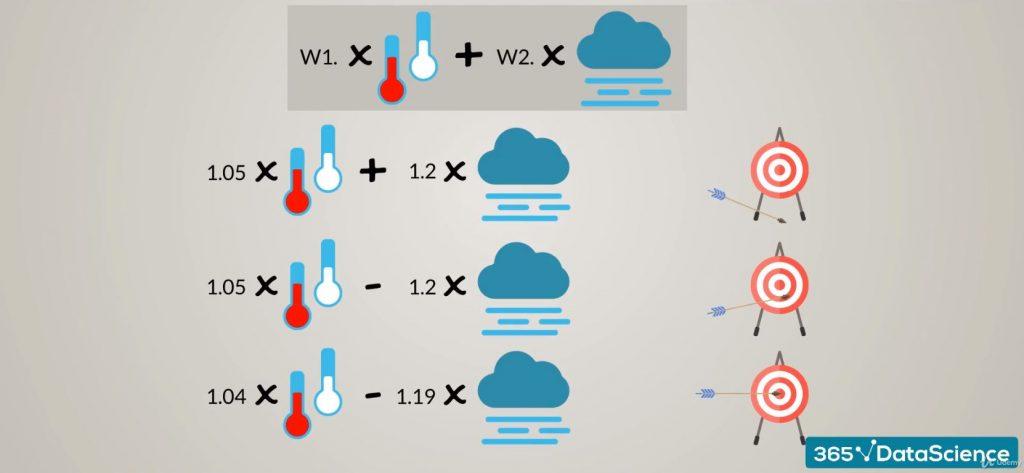 Machine Learning Algorithm Training Example