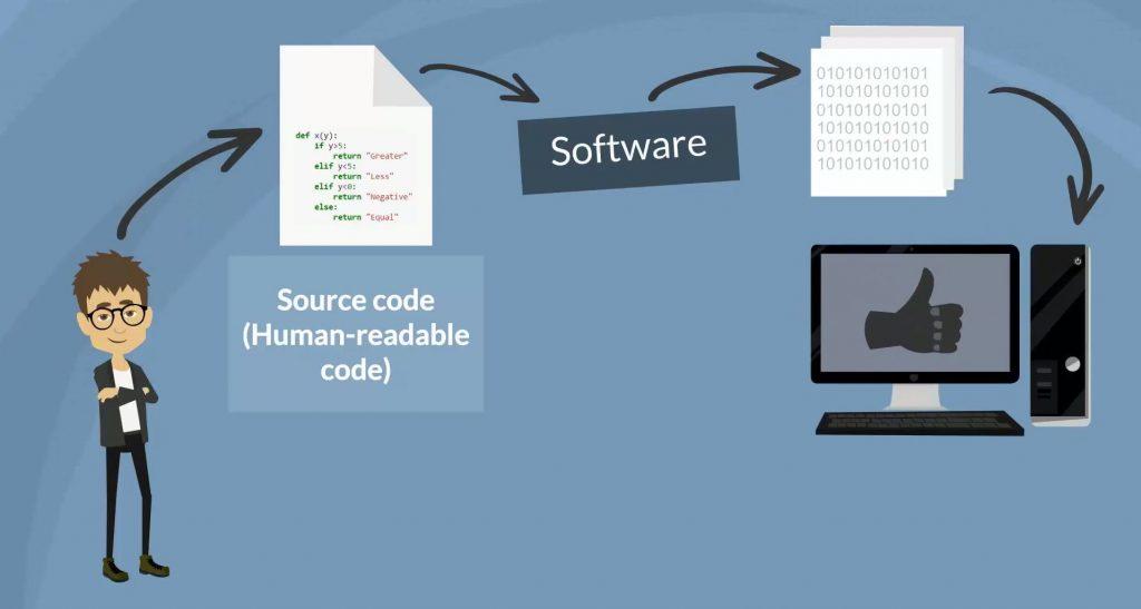 Source code to machine code