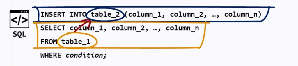 using SELECT statement to retrieve information from table_1 and insert it into table_2