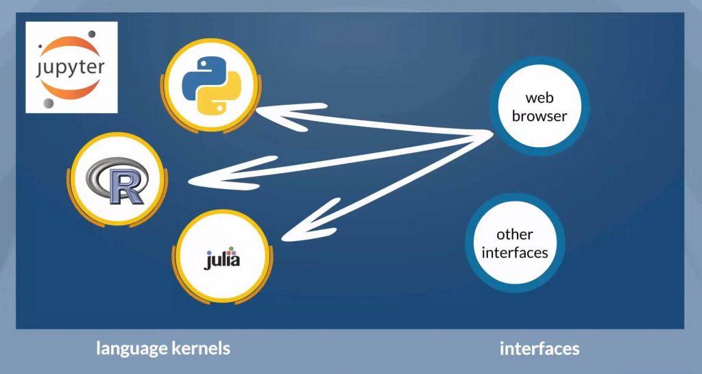 Jupyter Notebook: server-client application environment