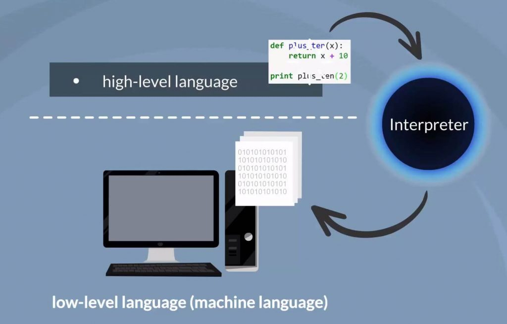 High-level language, why python for data science