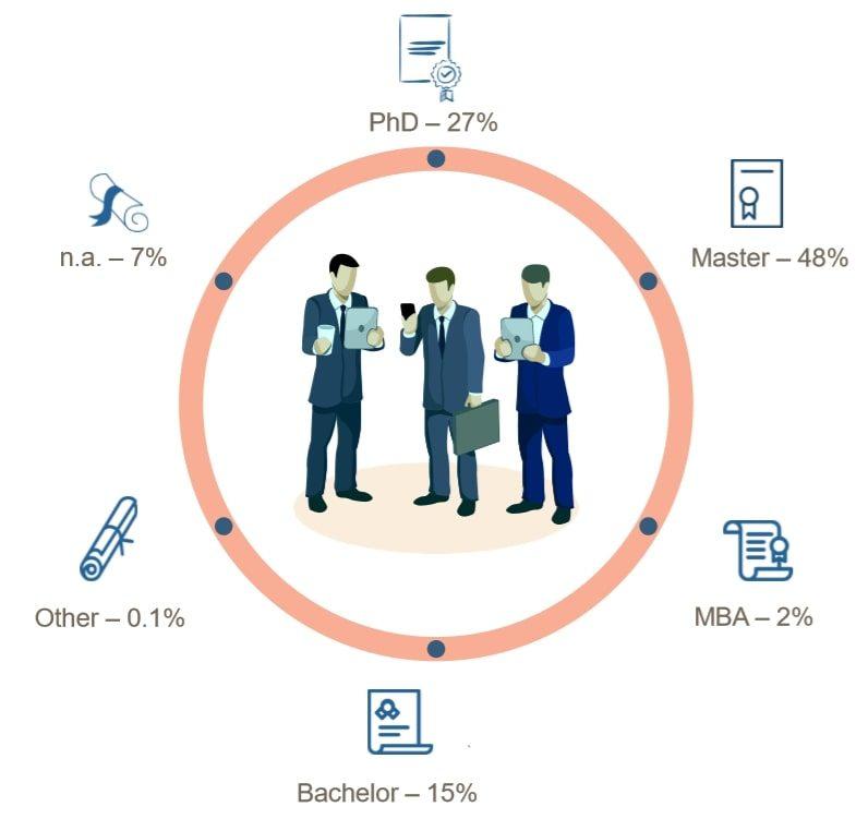 Level of education doughnut chart, data scientist