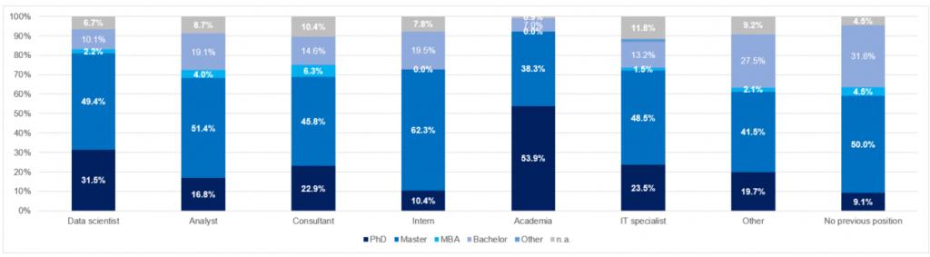 education level chart, data scientist