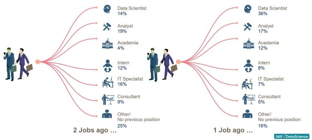 previous job and previous previous job, data scientist