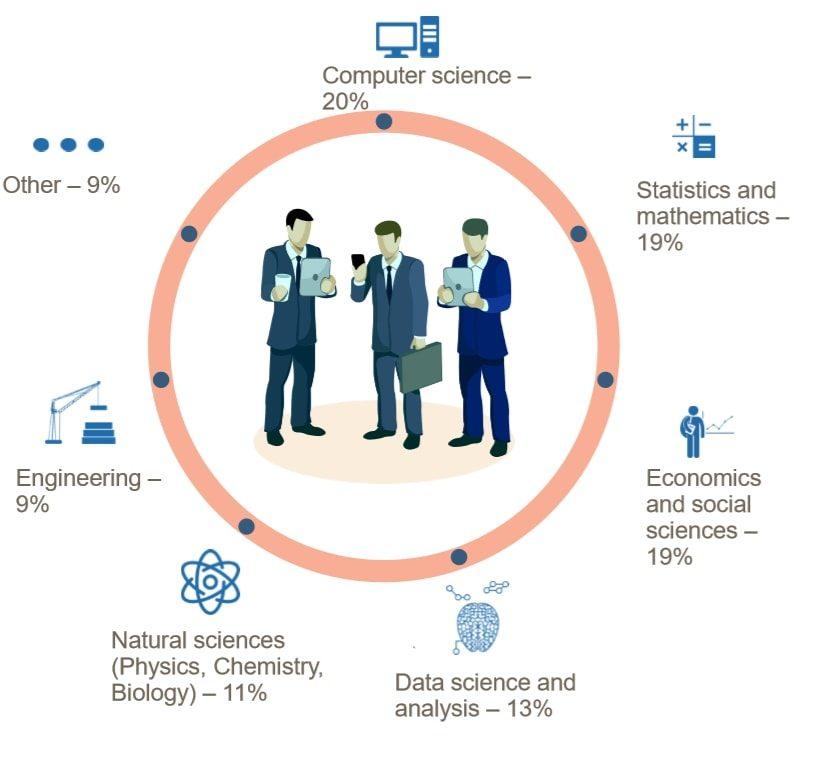 Data scientist background chart