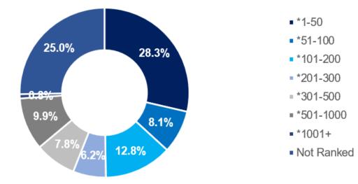 university ranking doughnut chart, data scientist