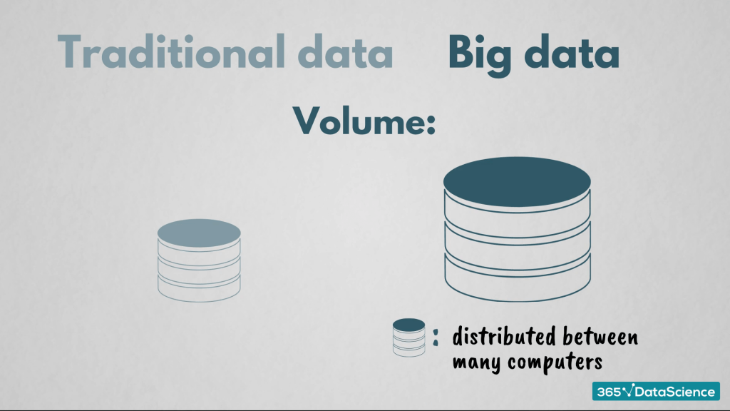 Volume of traditional data and big data