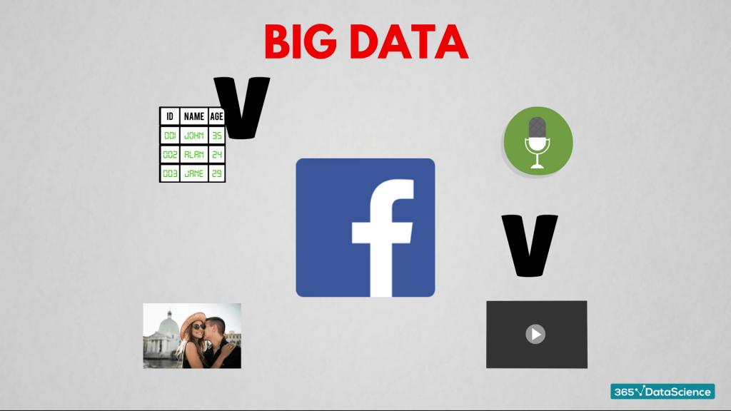 Facebook is using big data