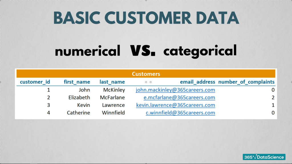 basic customer data, numerical vs categorical data