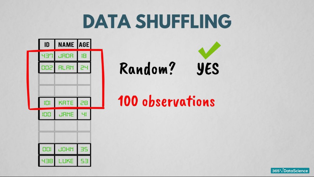 Data shuffling technique to process traditional data