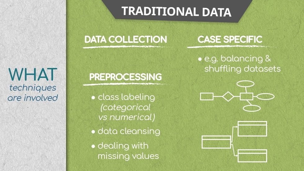 what is traditional data