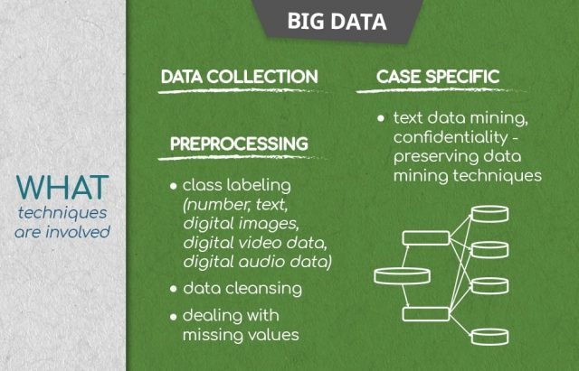 What big data