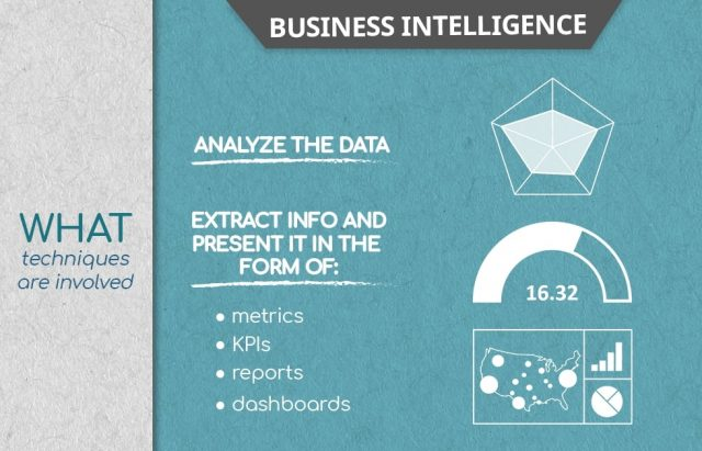 what is business intelligence, BI
