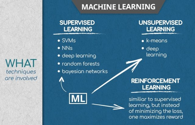 machine learning what