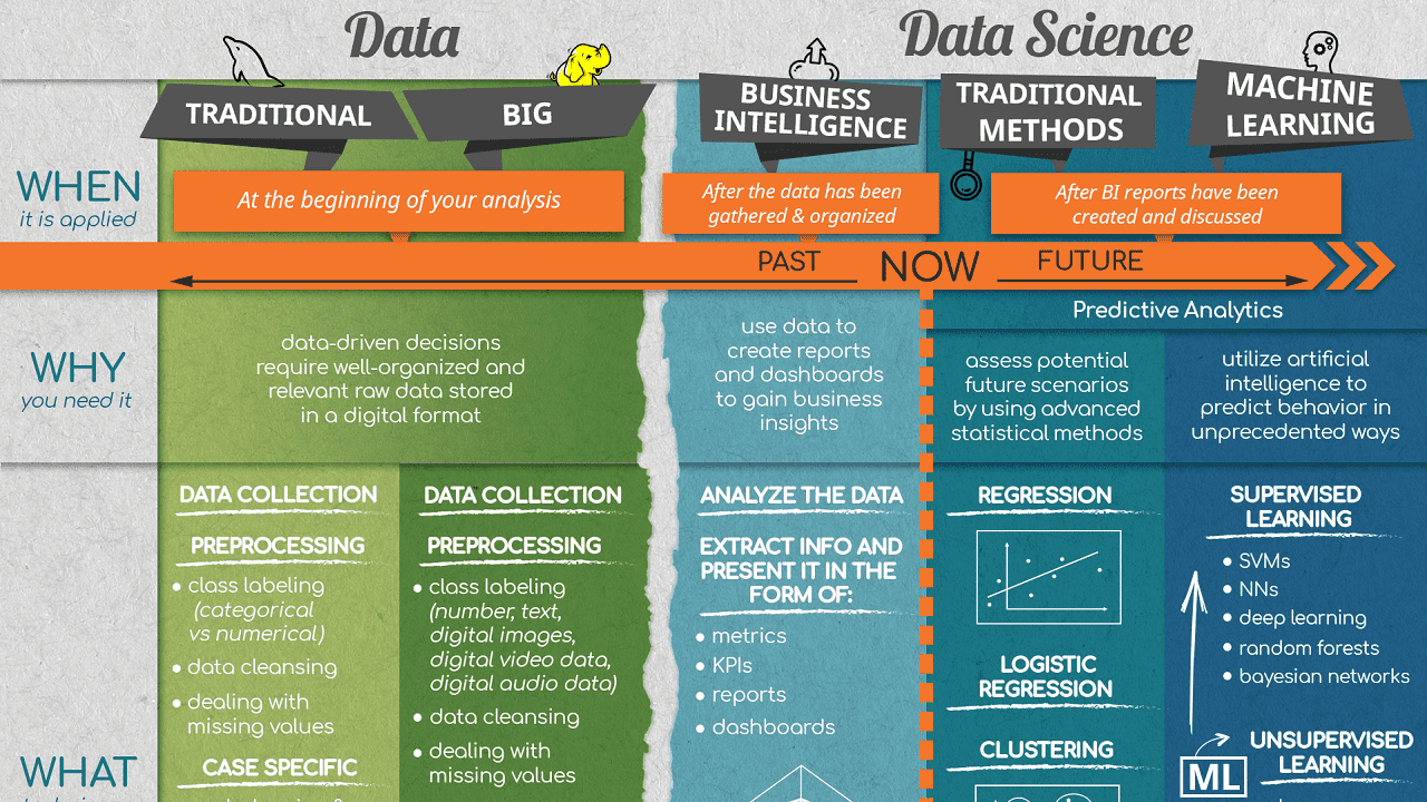 Defining Data Science: The What, Where and How of Data Science