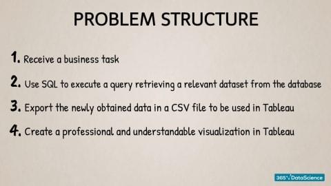 problem structure