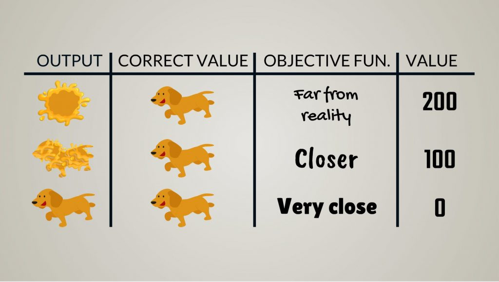 output correct value objective fun value