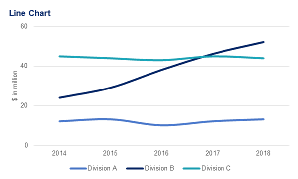 Example of a line chart showing revenues of three divisions