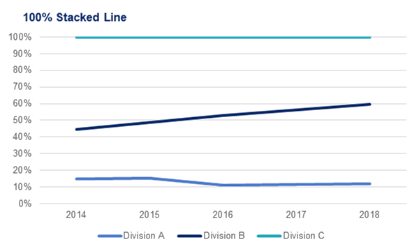 Example of a line chart: 100% Stacked Line Chart