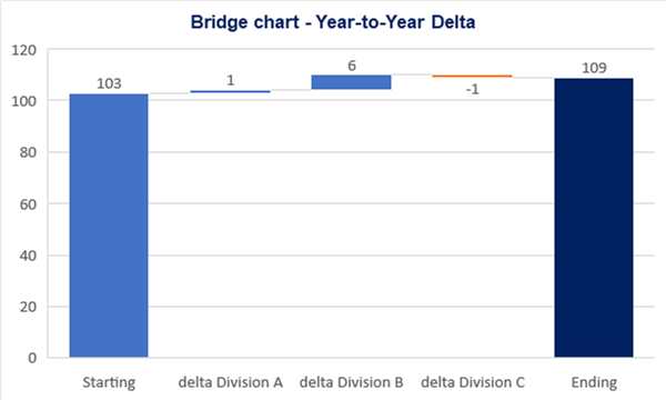 Example of a Waterfall Chart: Year-to-Year Delta