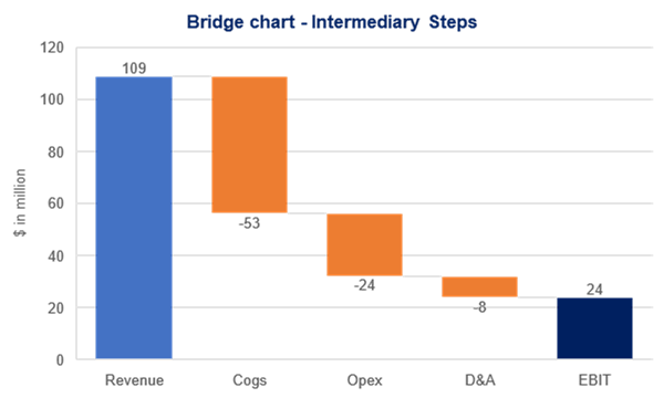 Example of a Bridge Chart: Intermediary Steps