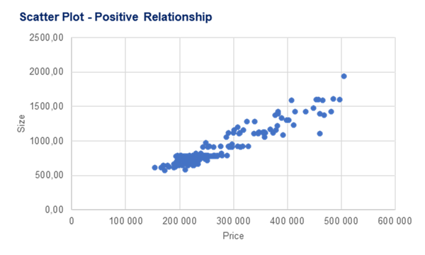 Example of a Scatter plot showing relations between house price and house size