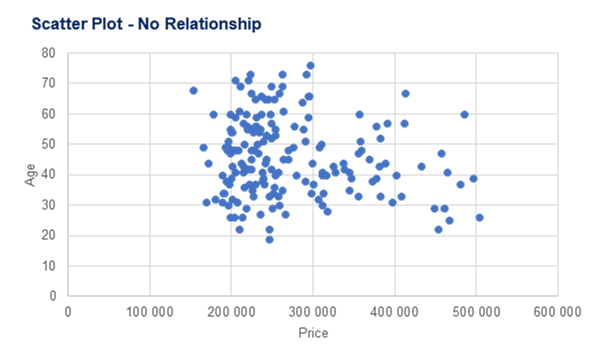 Example of a Scatter Plot showing no relationship between house price and age of buyer
