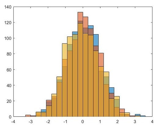 Example of a Histogram chart with far too many variables which make it confusing