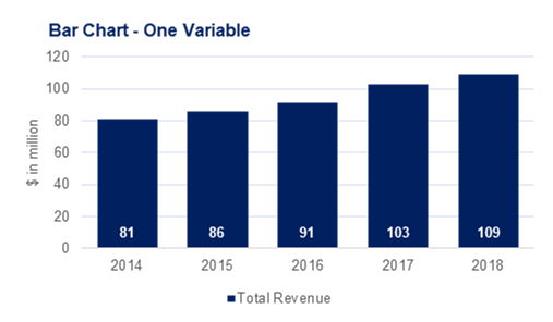 Example of a bar chart with one variable that shows increase in revenue between 2014 and 2018