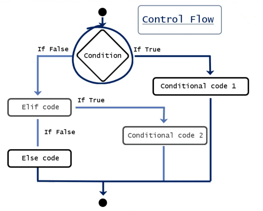 control flow chart conditional statement, elif in python