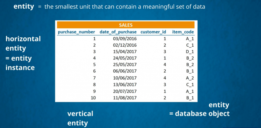 Entities are the smallest unit that contain meaningful data