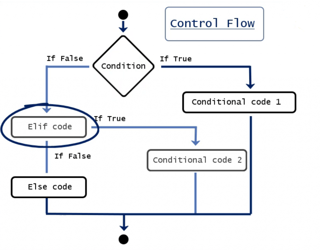 Control flow in Python with conditional statement through the Elif code in the middle: Chart