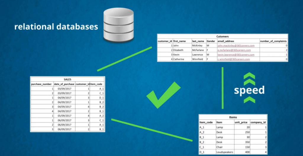Relational databases increase speed, databases vs spreadsheets