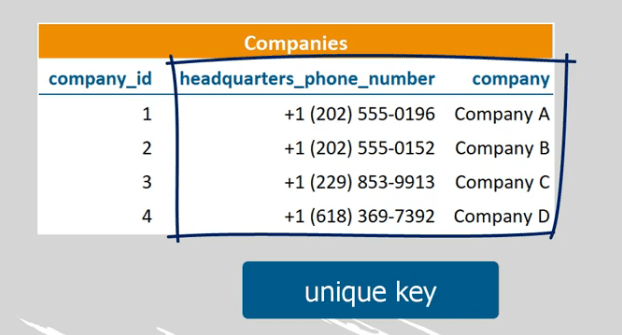 An example of a unique key containing phone number and company columns