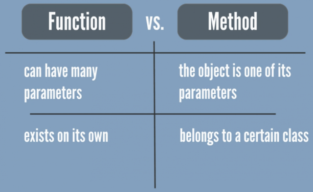Methods belong to a certain clas, functions exist on their own