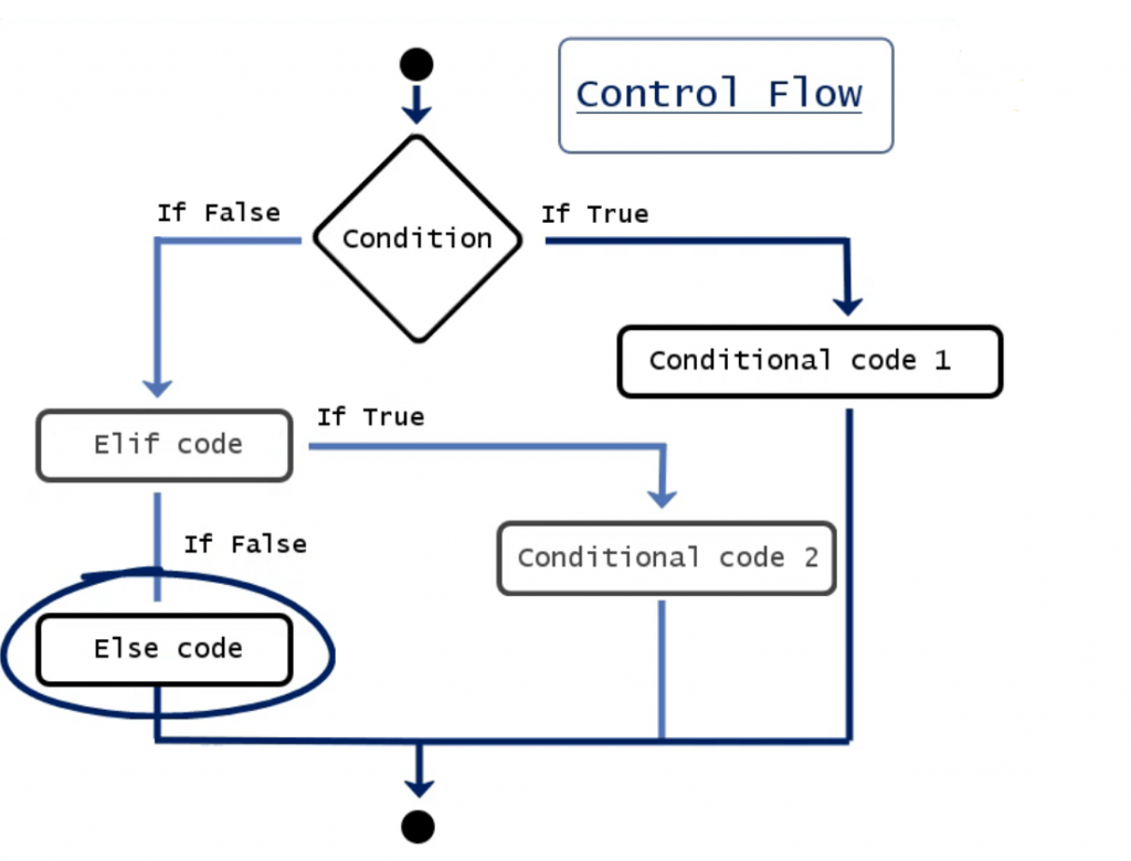 control flow to the else code, elif in python