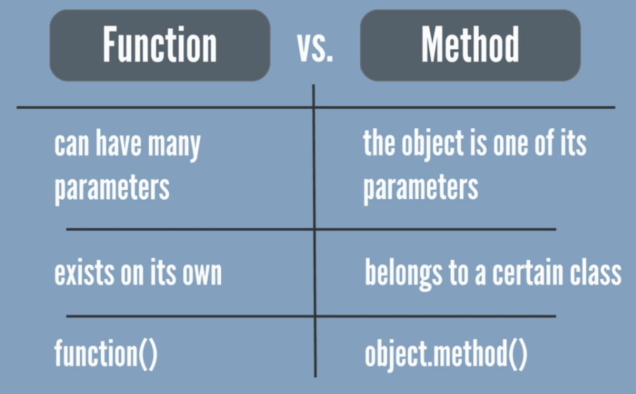 The method name is written after the name of the object it is applied to
