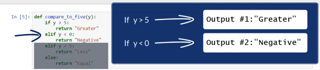 An example of the control flow in our program: if y is less than 0, the output is Negative