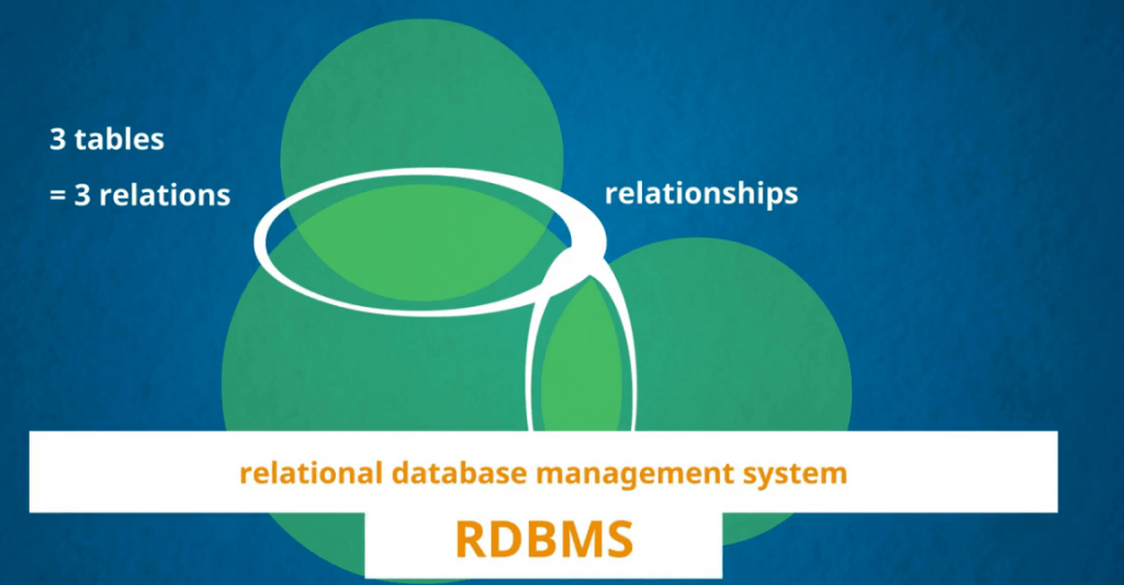 RDBMS relational database management system