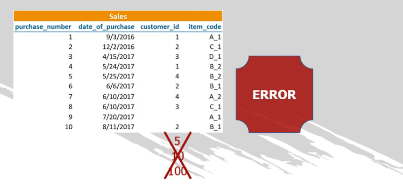If values differ, sql will raise an error