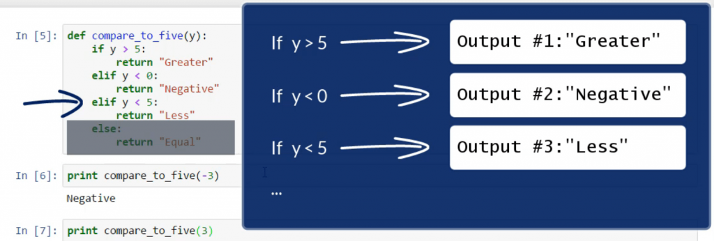 An example of the control flow in our program: if y is: if y is less than 5, the output is Less