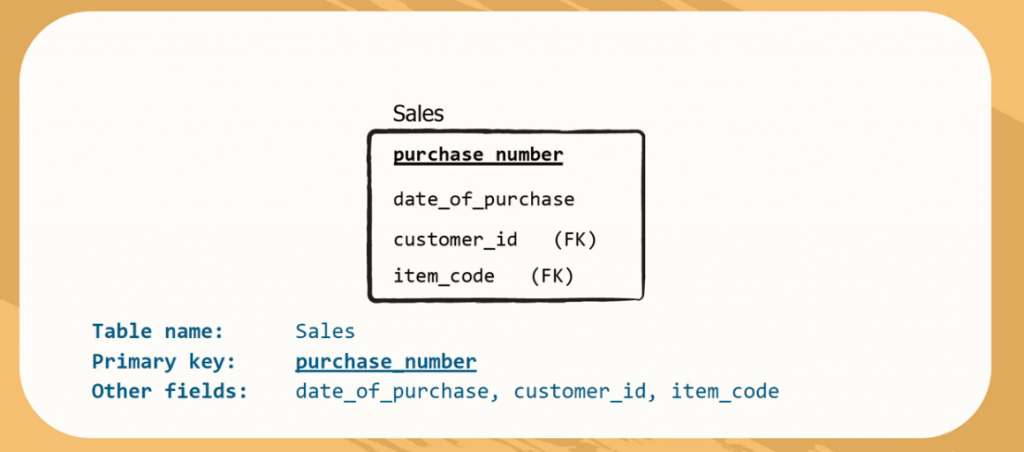 This schema is called sales, the primary key is Purchase number and there are three other fields