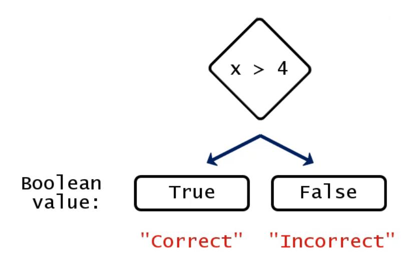 true and false funnel
