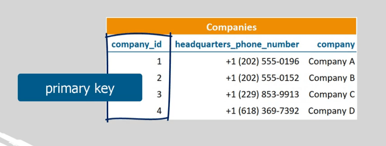 The primary key for companies is 'company id'