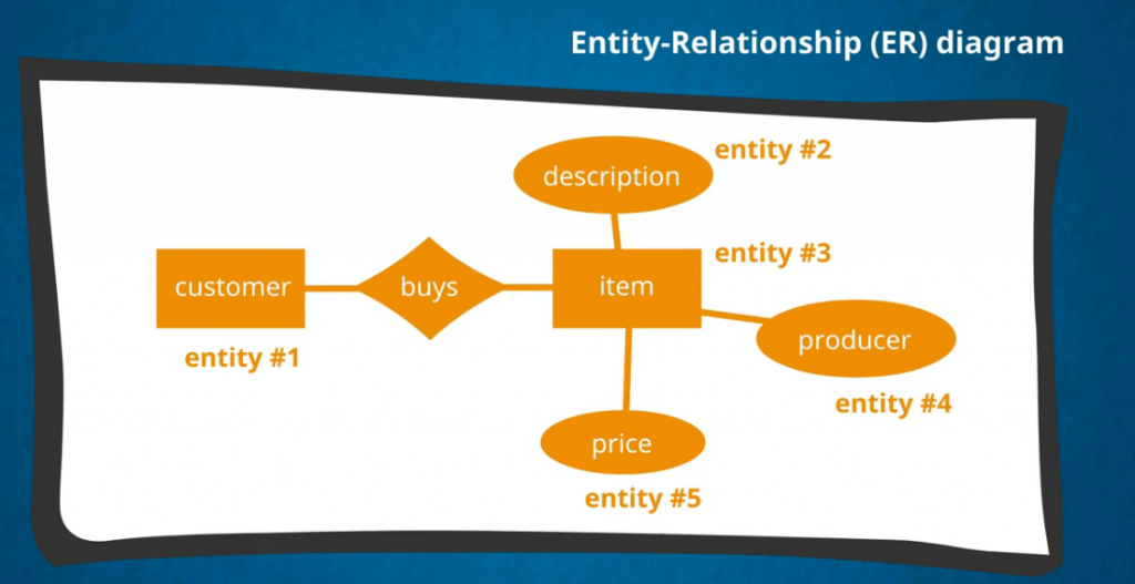 An ER diagram describes how the databases will relate