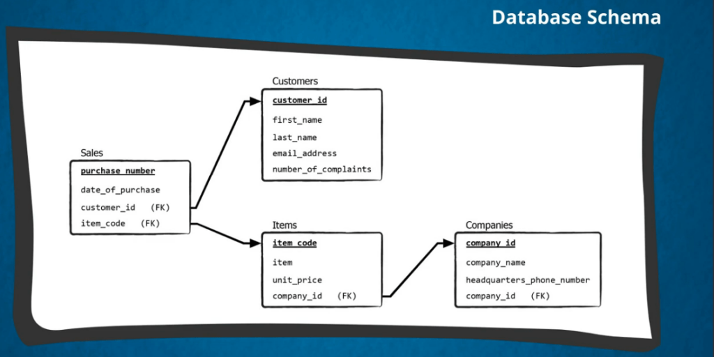 A database schema indicated how databases are organised through lines