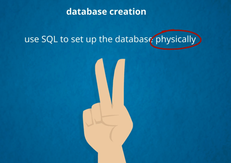 SQL sets up the database physically